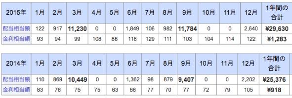 日経225 配当金