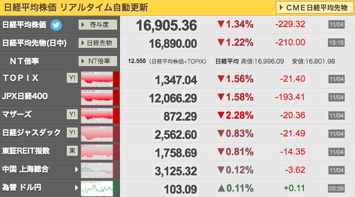 世界の株価と日経225